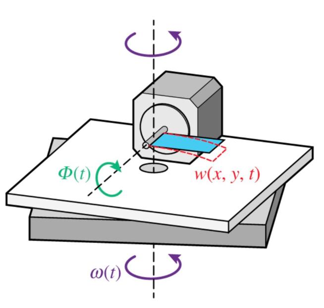 Schéma de l'aile artificielle et les différents axes de rotation (source :